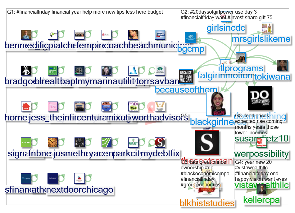 #FinancialFriday Twitter NodeXL SNA Map and Report for Tuesday, 07 January 2020 at 22:11 UTC