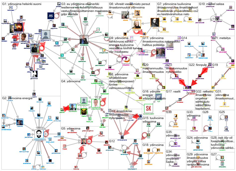 ydinvoima Twitter NodeXL SNA Map and Report for perjantai, 10 tammikuuta 2020 at 12.57 UTC