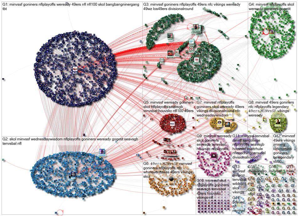 #MINvsSF Twitter NodeXL SNA Map and Report for Friday, 10 January 2020 at 15:24 UTC