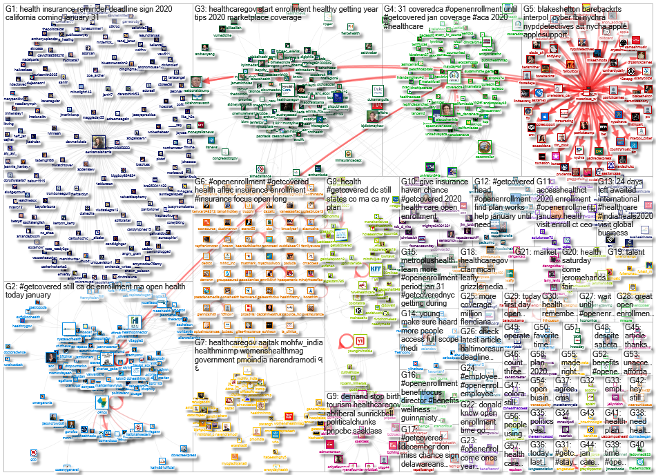 @HealthCareGov OR #GetCovered OR #OpenEnrollment OR @C4HCO OR #coverco Twitter NodeXL SNA Map and Re