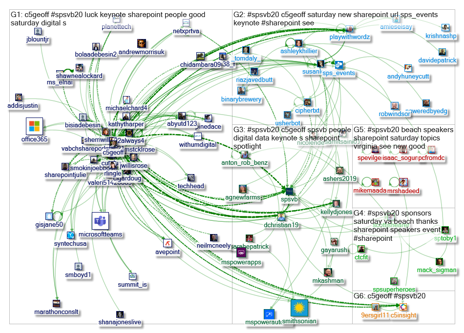 #SPSVB20 Twitter NodeXL SNA Map and Report for Saturday, 11 January 2020 at 19:28 UTC