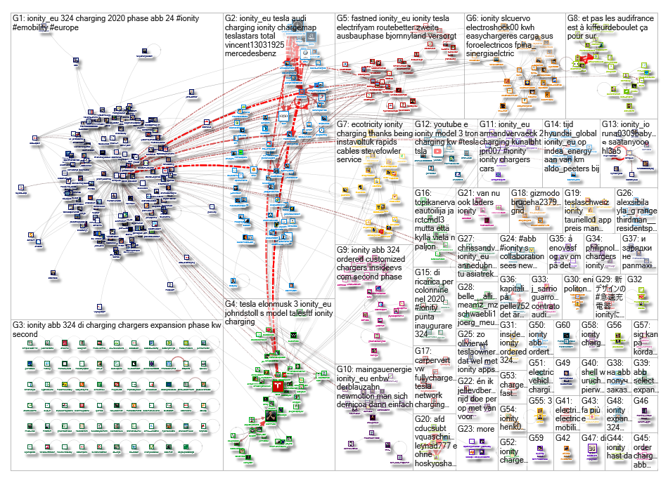 IONITY OR @IONITY_EU OR #IONITY Twitter NodeXL SNA Map and Report for Tuesday, 14 January 2020 at 12