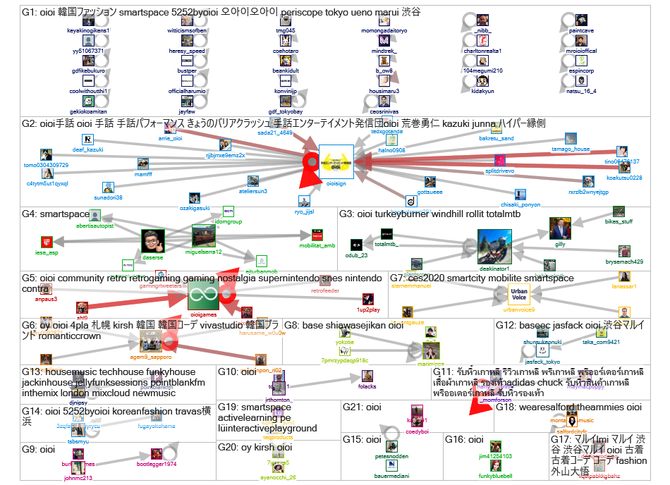 #OiOi OR #Metatavu OR #digidigi OR #SmartSpace Twitter NodeXL SNA Map and Report for keskiviikko, 22