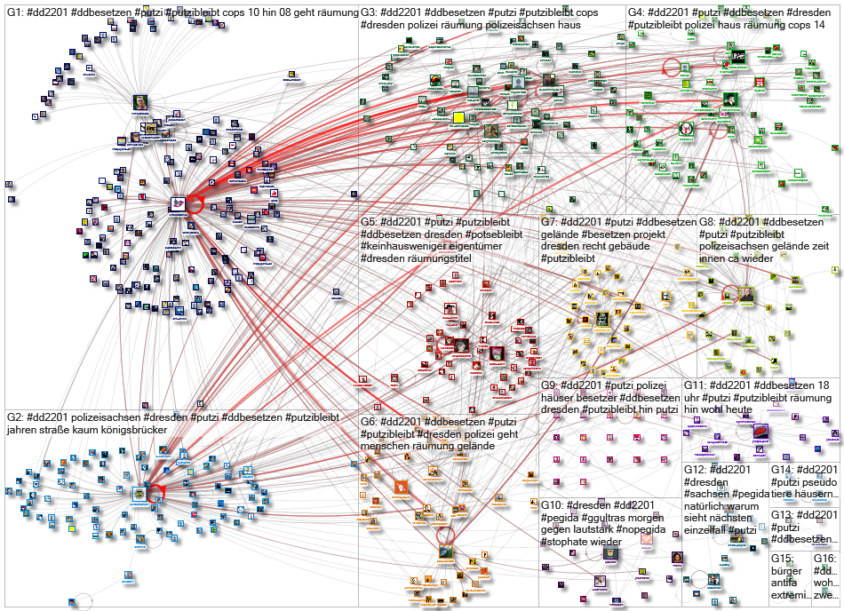 #dd2201 Twitter NodeXL SNA Map and Report for Wednesday, 22 January 2020 at 14:07 UTC