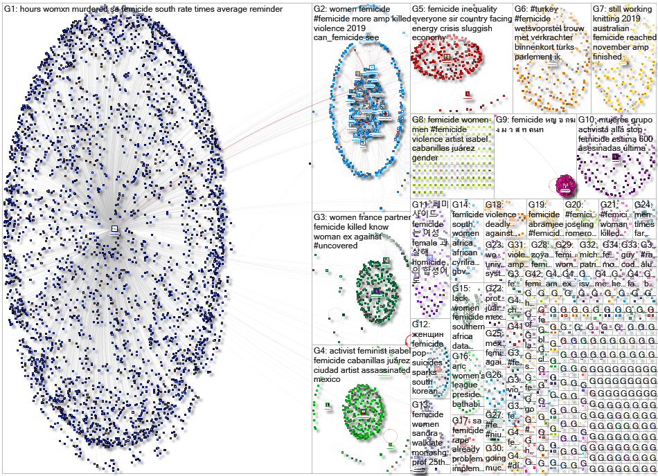 Femicide Twitter NodeXL SNA Map and Report for Wednesday, 29 January 2020 at 08:08 UTC