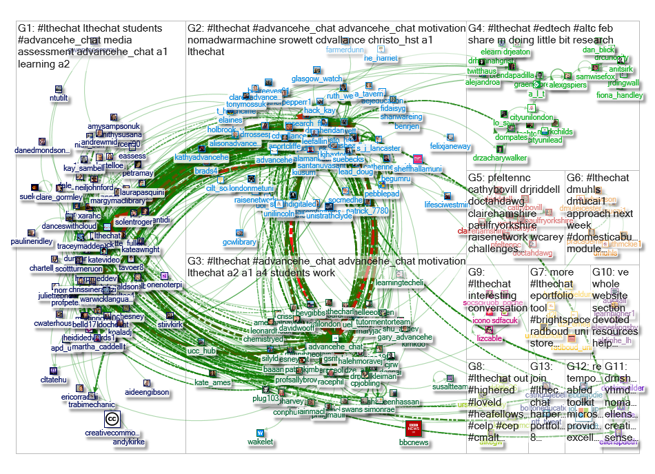 #lthechat Twitter NodeXL SNA Map and Report for Thursday, 30 January 2020 at 12:21 UTC