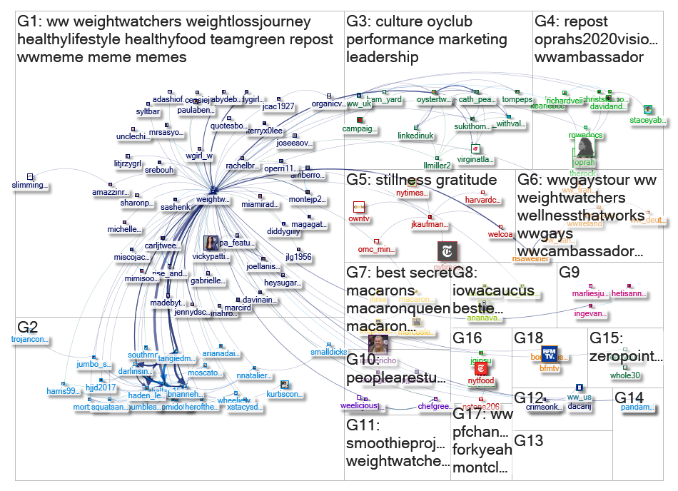 """@weightwatchers"" Twitter NodeXL SNA Map and Report for Monday, 03 February 2020 at 17:47 UTC"