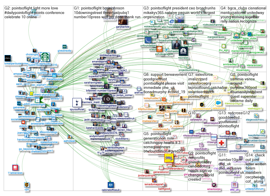 @Pointsoflight Twitter NodeXL SNA Map and Report for Thursday, 14 May 2020 at 16:39 UTC