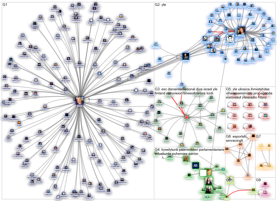 youtube.com yle lang:fi Twitter NodeXL SNA Map and Report for lauantai, 16 toukokuuta 2020 at 13.12