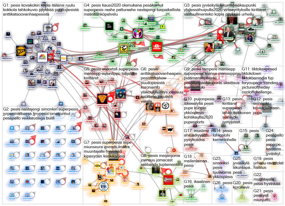 #pesis Twitter NodeXL SNA Map and Report for perjantai, 22 toukokuuta 2020 at 17.08 UTC
