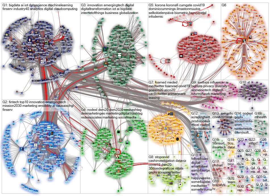 gephi OR graphistry OR nodexl OR socioviznet Twitter NodeXL SNA Map and Report for tiistai, 02 kesäk