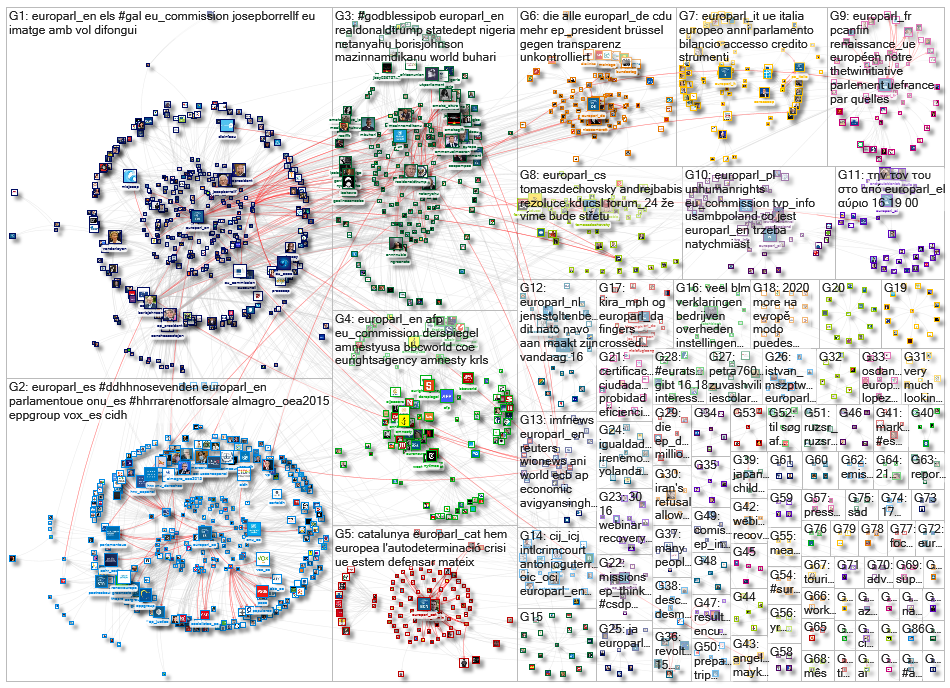 Europarl Twitter NodeXL SNA Map and Report for Thursday, 18 June 2020 at 11:59 UTC