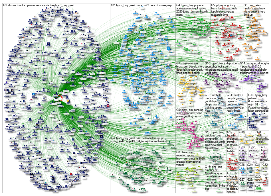 NodeXL Twitter bjsm_bmj - network Saturday, 20 June 2020 at 14:17 UTC