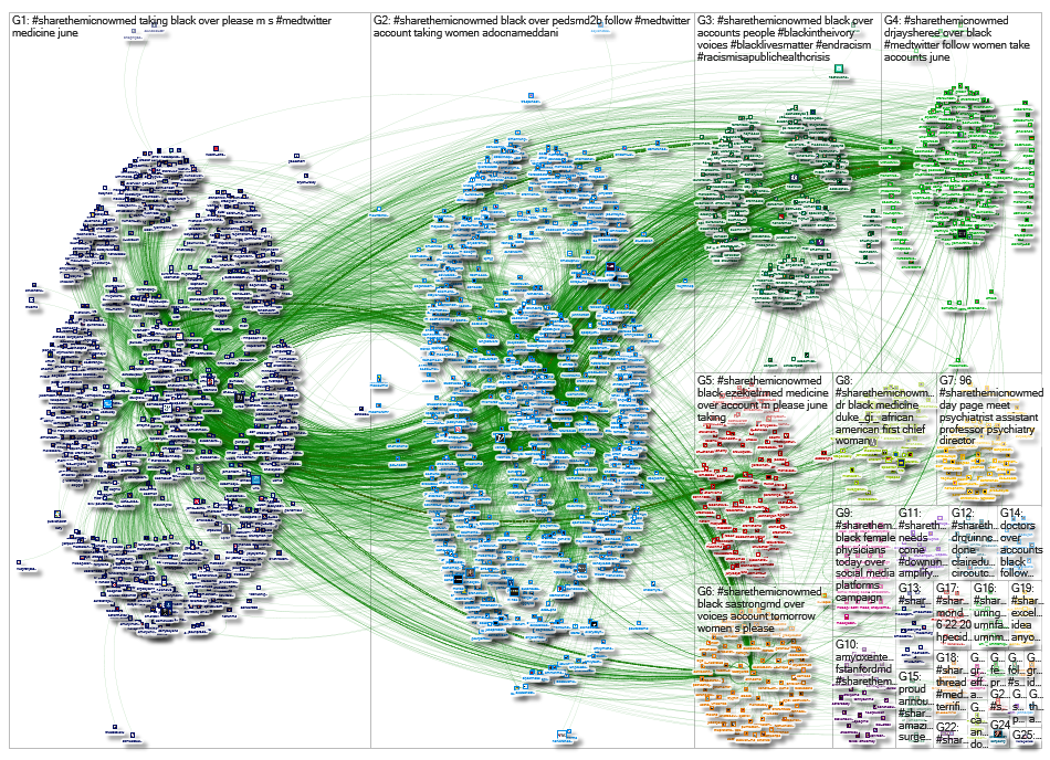 #ShareTheMicNowMed Twitter NodeXL SNA Map and Report for Sunday, 28 June 2020 at 16:35 UTC