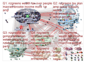 nzgreens Twitter NodeXL SNA Map and Report for Wednesday, 01 July 2020 at 19:35 UTC