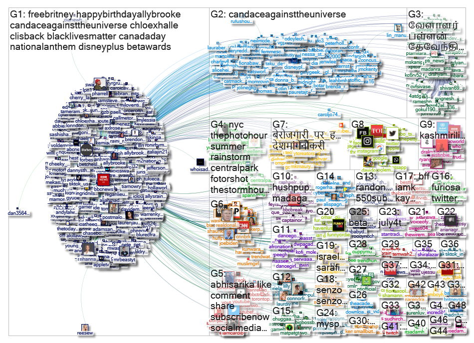 """@WhatsTrending"" Twitter NodeXL SNA Map and Report for Thursday, 09 July 2020 at 13:21 UTC"