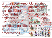 nzlabour Twitter NodeXL SNA Map and Report for Saturday, 11 July 2020 at 07:29 UTC
