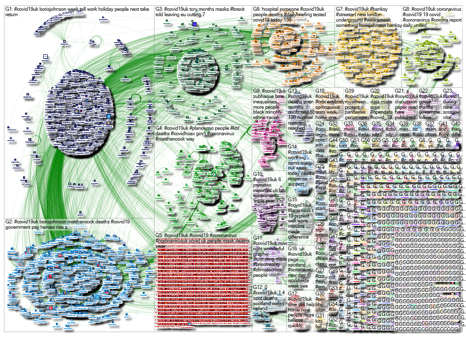 NodeXL Twitter Tweet ID List - COVID19UK week 17 Thursday, 23 July 2020 at 09:34 UTC