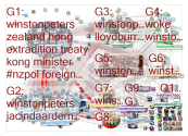winstonpeters Twitter NodeXL SNA Map and Report for Tuesday, 28 July 2020 at 10:25 UTC