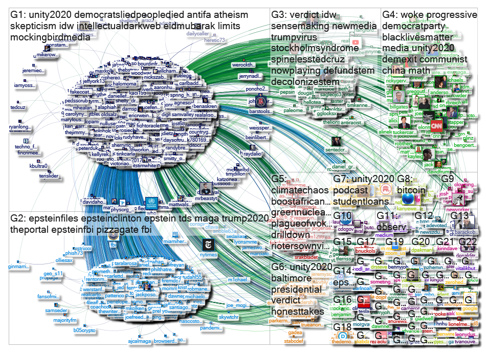 """@EricRWeinstein"" Twitter NodeXL SNA Map and Report for Friday, 31 July 2020 at 15:30 UTC"