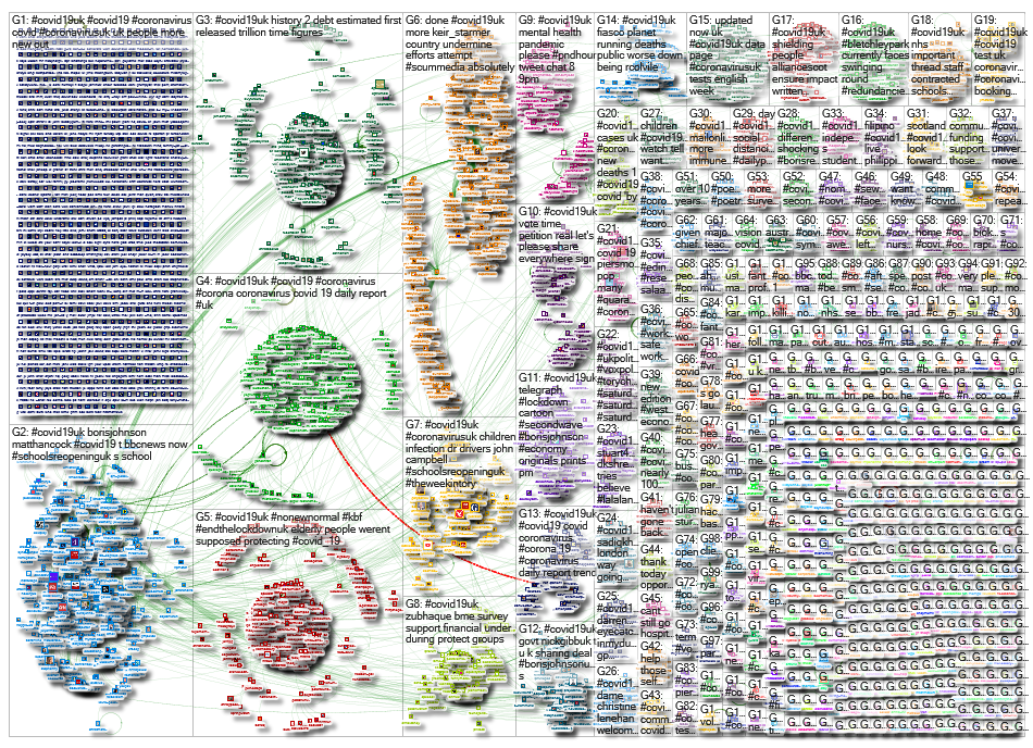 NodeXL Twitter Tweet ID List - COVID19uk week 22 Tuesday, 01 September 2020 at 10:04 UTC