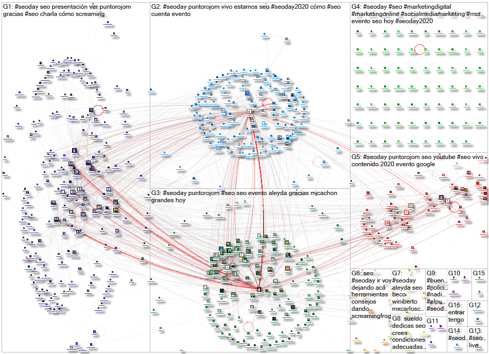 #SEODay Twitter NodeXL SNA Map and Report for Monday, 14 September 2020 at 19:21 UTC