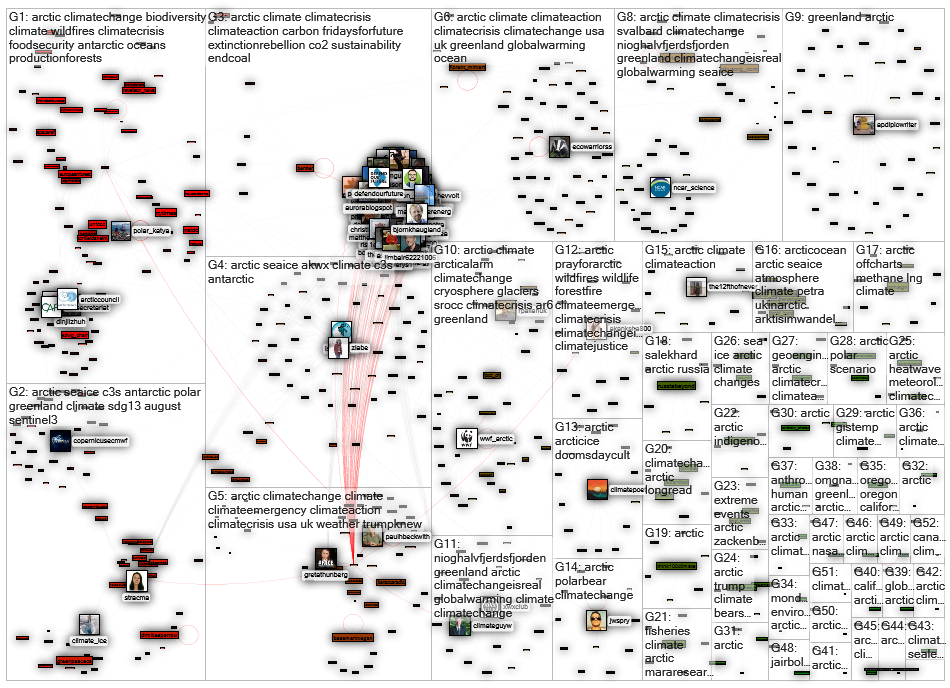 #arctic climate Twitter NodeXL SNA Map and Report for tiistai, 15 syyskuuta 2020 at 20.58 UTC