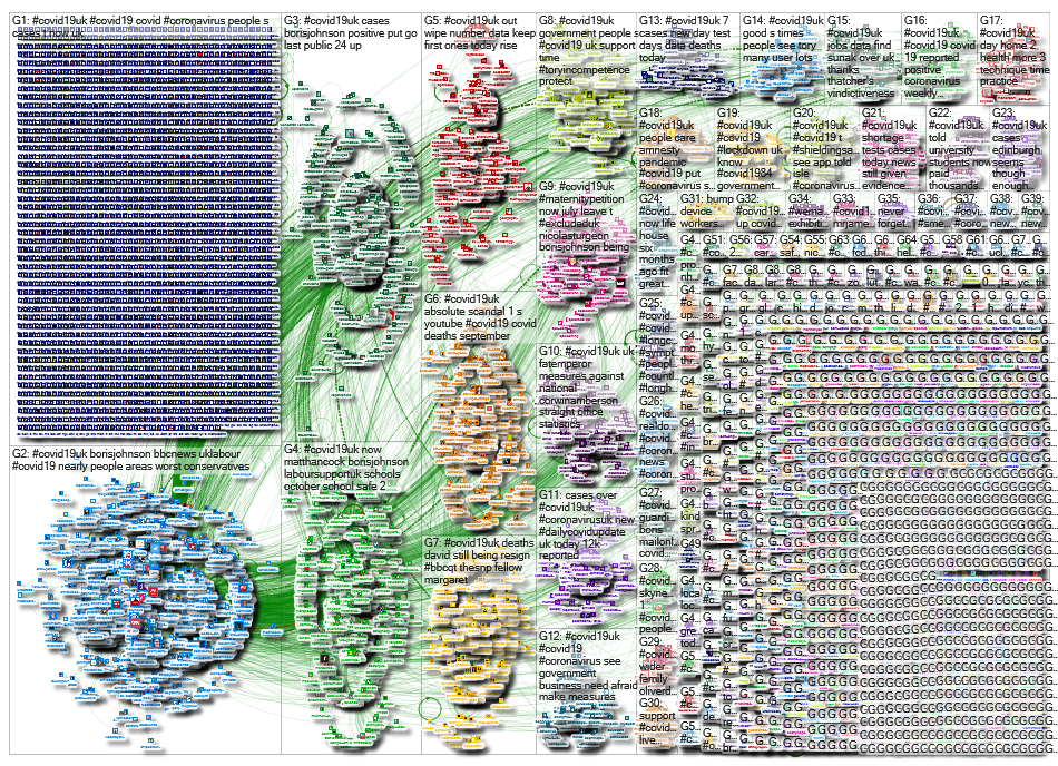 NodeXL Twitter Tweet ID List - covid19UK - week 28 Friday, 09 October 2020 at 17:11 UTC
