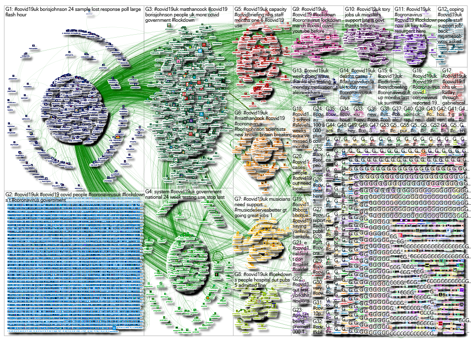 NodeXL Twitter Tweet ID List - covid19UK - week 29 Friday, 16 October 2020 at 17:37 UTC
