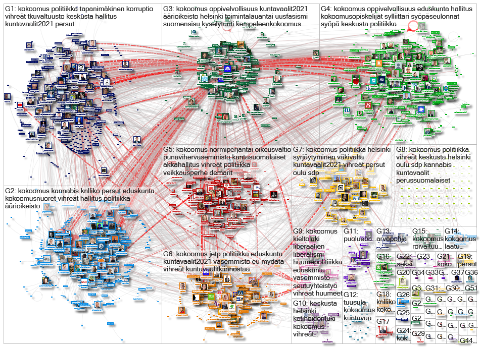 kokoomus Twitter NodeXL SNA Map and Report for lauantai, 21 marraskuuta 2020 at 17.30 UTC