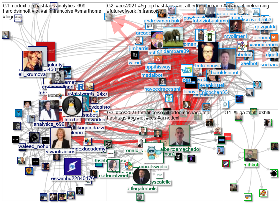 NodeXL Twitter NodeXL SNA Map and Report for Tuesday, 12 January 2021 at 16:52 UTC