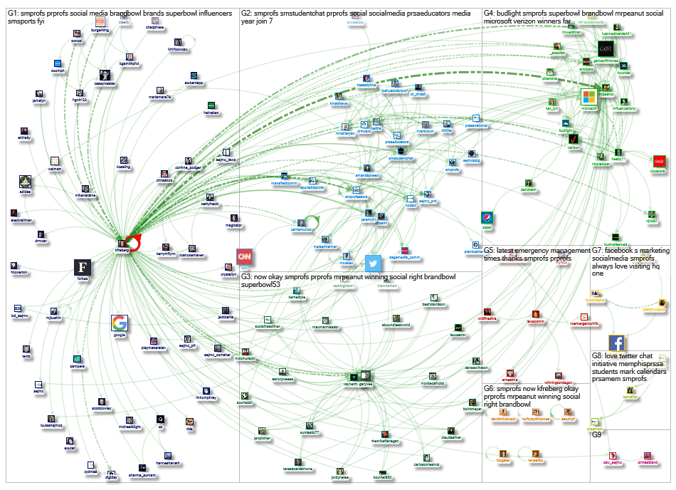 SMProfs Twitter NodeXL SNA Map and Report for Tuesday, 05 February 2019 at 19:26 UTC
