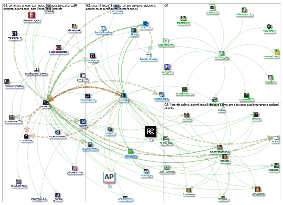unosml Twitter NodeXL SNA Map and Report for Tuesday, 16 April 2019 at 19:43 UTC