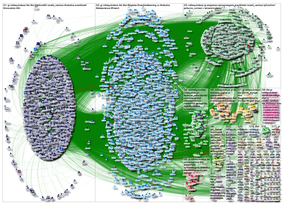 mikequindazzi Twitter NodeXL SNA Map and Report for Friday, 26 April 2019 at 20:59 UTC