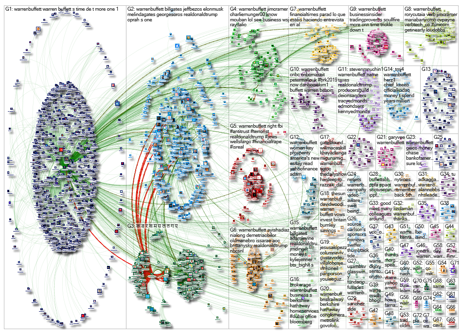 @WarrenBuffett Twitter NodeXL SNA Map and Report for Thursday, 02 May 2019 at 21:01 UTC