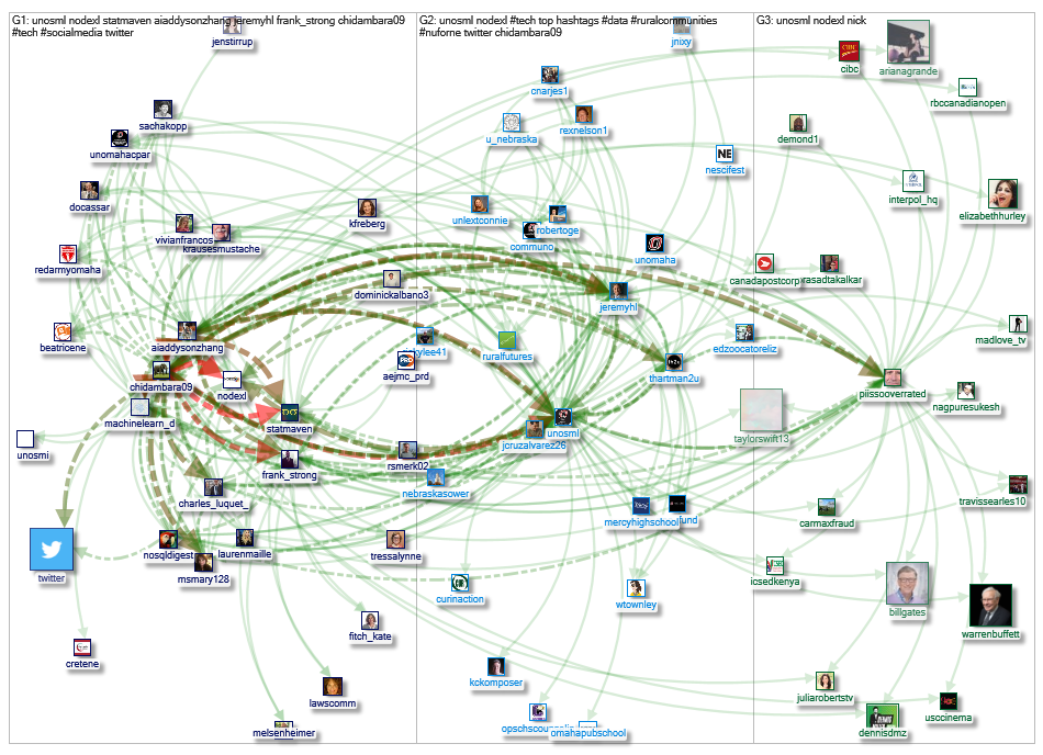 @unosml Twitter NodeXL SNA Map and Report for Friday, 10 May 2019 at 17:09 UTC