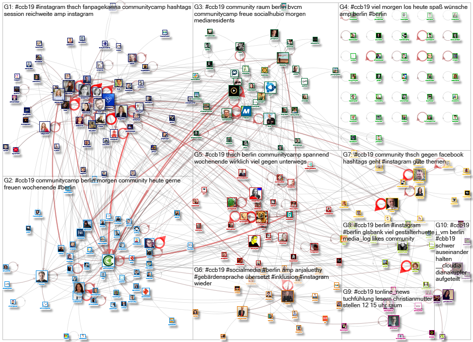 #ccb19 Twitter NodeXL SNA Map and Report for Saturday, 24 August 2019 at 11:32 UTC