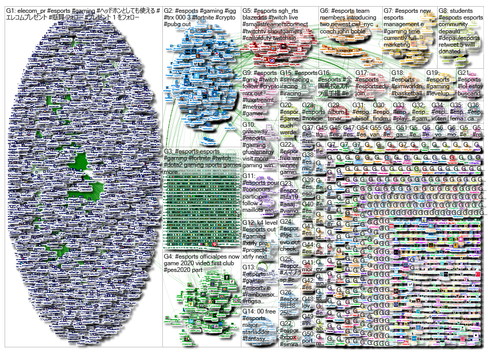#esports Twitter NodeXL SNA Map and Report for Saturday, 24 August 2019 at 10:21 UTC