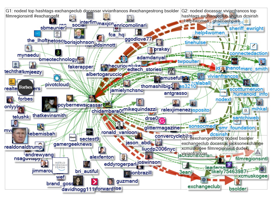 docassar Twitter NodeXL SNA Map and Report for Friday, 30 August 2019 at 10:37 UTC