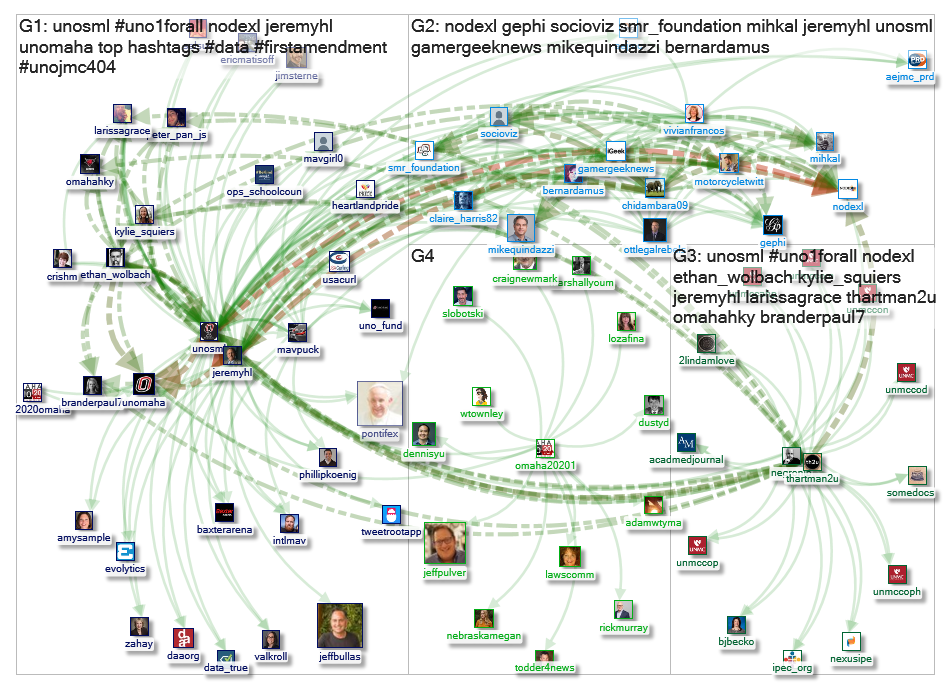 @unosml Twitter NodeXL SNA Map and Report for Friday, 25 October 2019 at 16:46 UTC