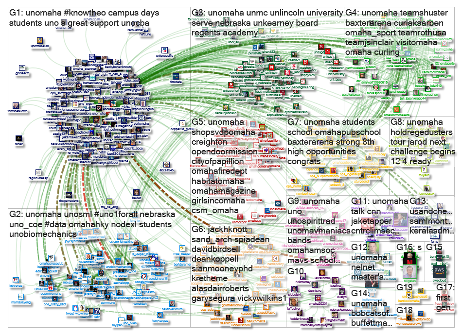 @unomaha Twitter NodeXL SNA Map and Report for Friday, 25 October 2019 at 17:05 UTC