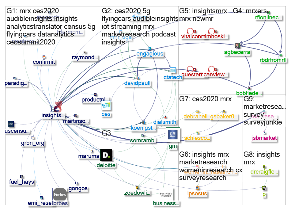 InsightsMRX Twitter NodeXL SNA Map and Report for Wednesday, 08 January 2020 at 14:36 UTC