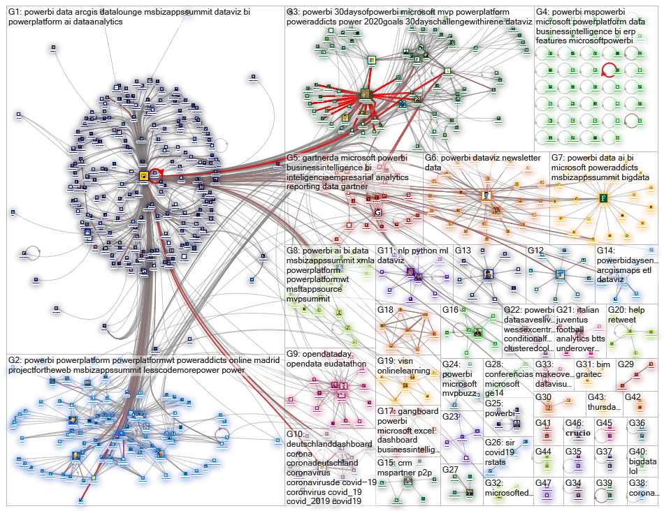 mspowerbi OR (ms power bi) OR (microsoft power business intelligence) Twitter NodeXL SNA Map and Rep