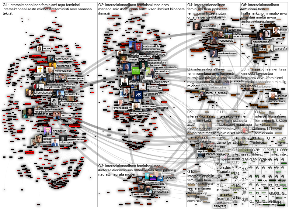 #intersektionaalisuus OR intersektionaalinen Twitter NodeXL SNA Map and Report for maanantai, 29 kes