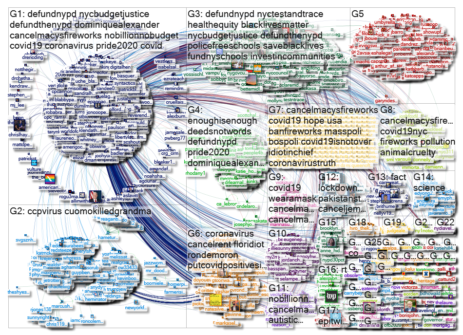 MarkLevineNYC Twitter NodeXL SNA Map and Report for Tuesday, 30 June 2020 at 12:35 UTC