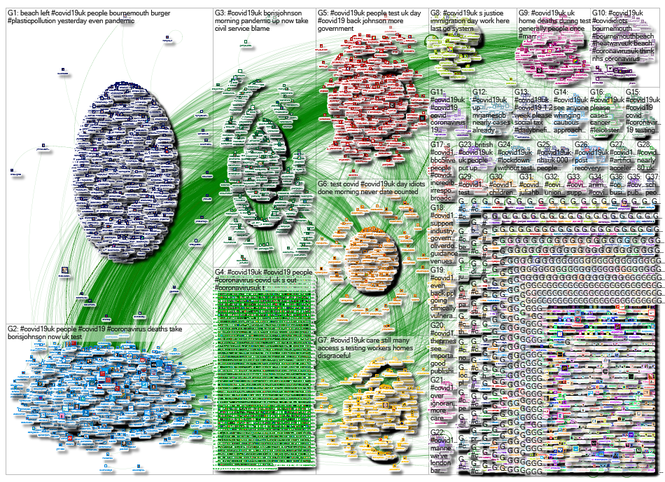 NodeXL Twitter Covid19UK - week 14 Tuesday, 30 June 2020 at 05:47 UTC