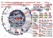 nzlabour Twitter NodeXL SNA Map and Report for Thursday, 02 July 2020 at 05:01 UTC