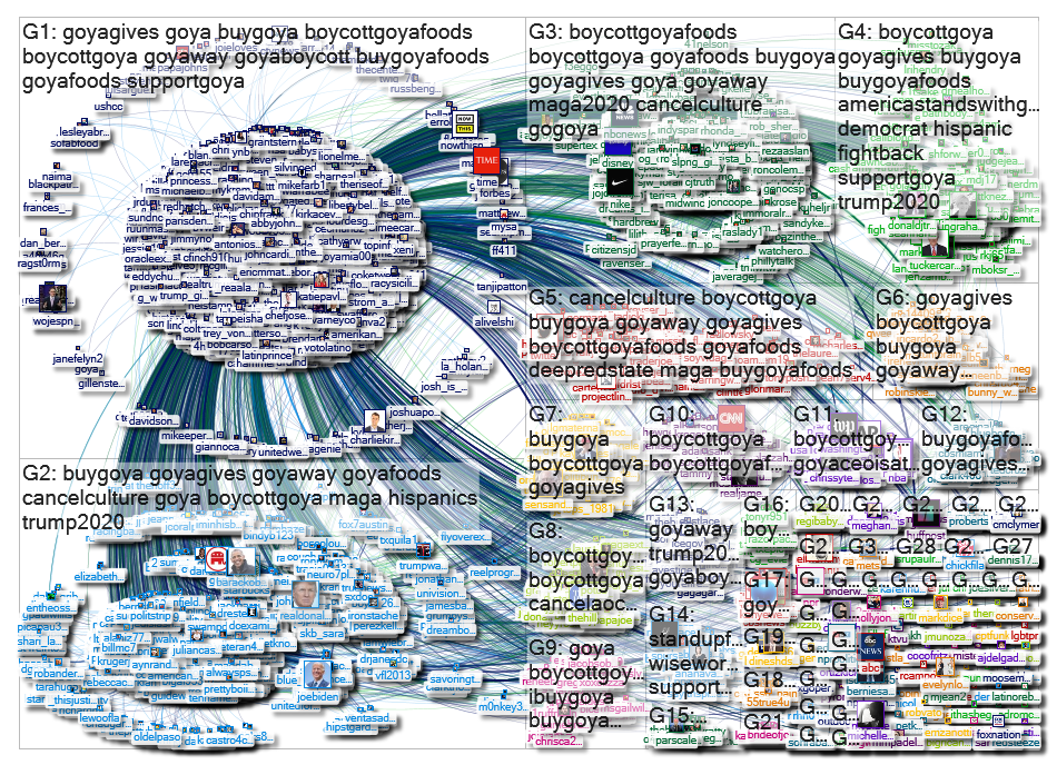 """@GoyaFoods"" Twitter NodeXL SNA Map and Report for Friday, 10 July 2020 at 16:09 UTC"
