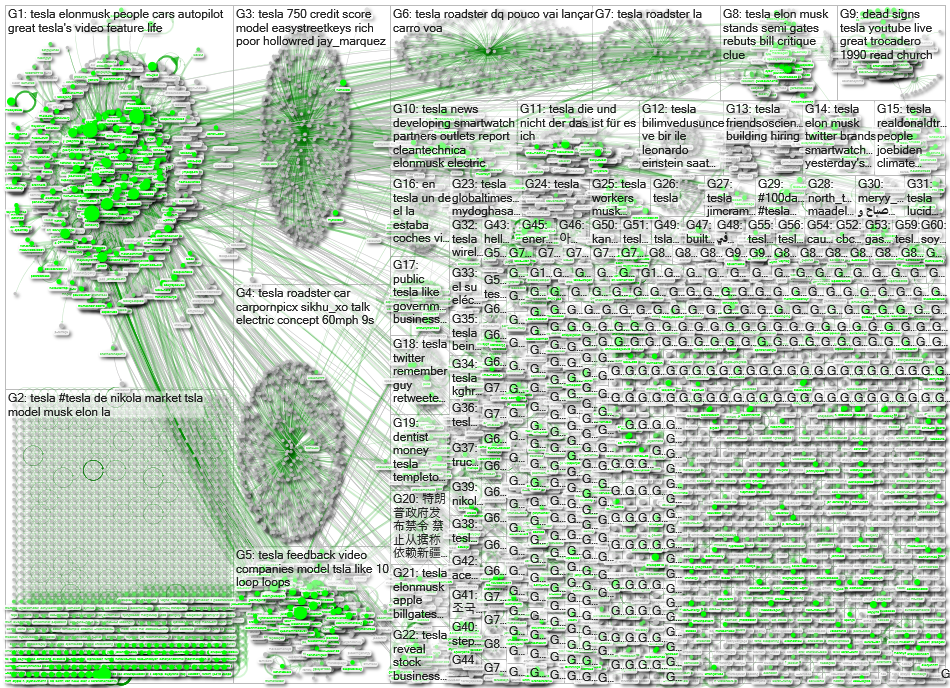 Tesla Twitter NodeXL SNA Map and Report for Tuesday, 15 September 2020 at 12:47 UTC