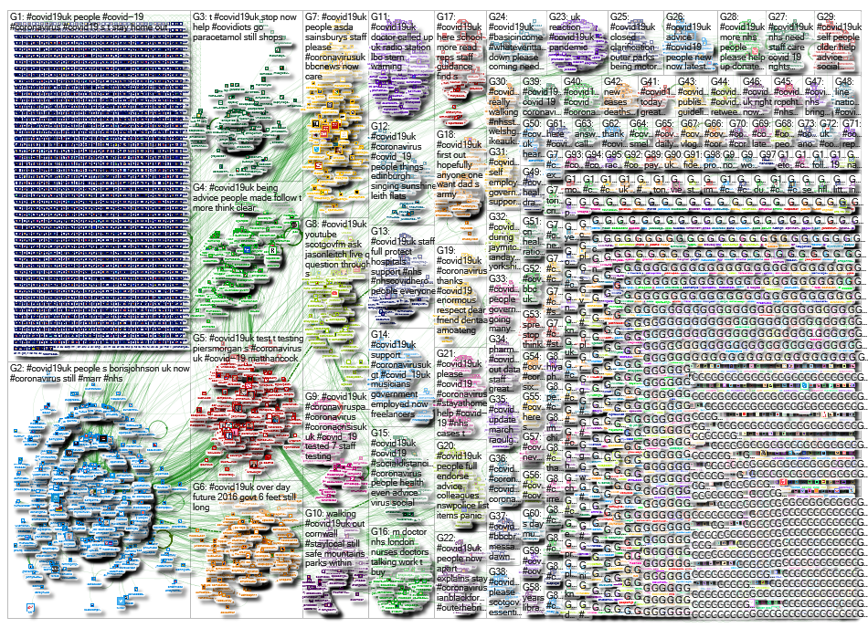 NodeXL Twitter Tweet ID List - covid19uk - 22 March (incomplete) Sunday, 04 October 2020 at 09:21 UT